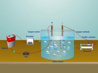 Electrochemistry: Electroplating