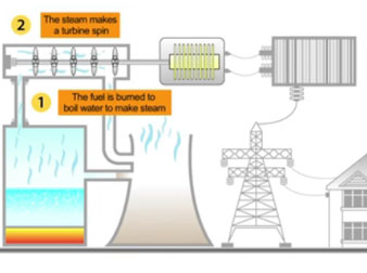 Thermodynamics: Energy Conversion in Generating Electricity