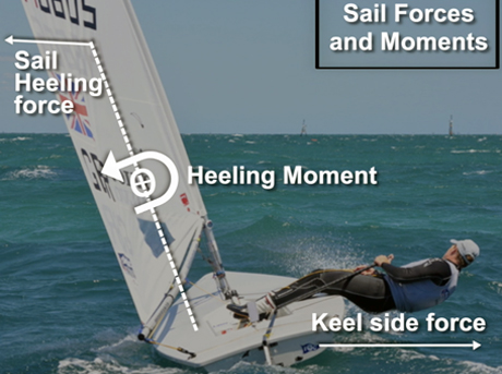 An Introduction to the Physics of Sailing